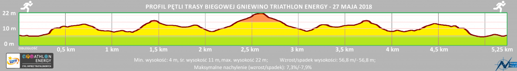 Triathlon Energy Gniewino 2021 bieg profil trasy | Aktywer