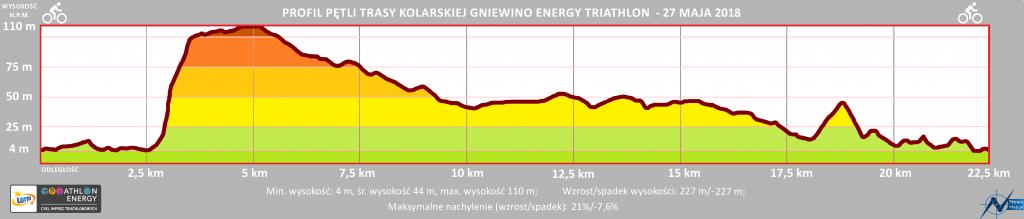 Triathlon Energy Gniewino 2021 rower profil trasy | Aktywer